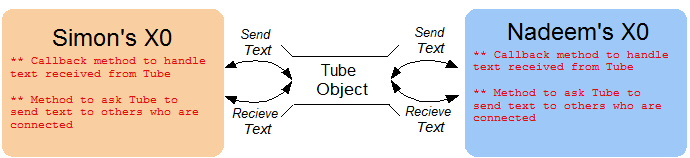 How things work once the tubes are set up.