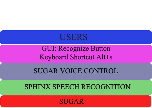Block view of Sugar Voice Control